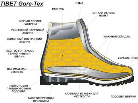 Строение современной горной обуви