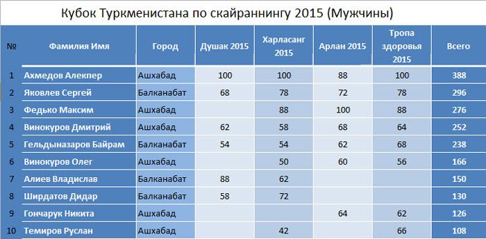 Кубок Туркменистана по скайраннингу 2015 (Мужчины) итог