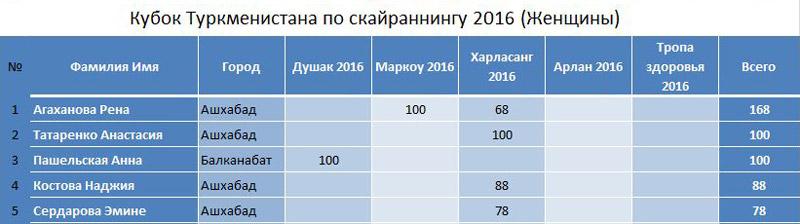 kuboksky2016_jen_3etap