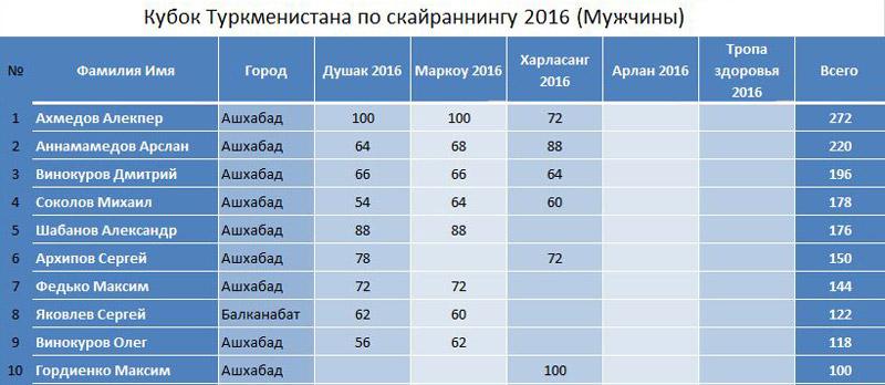 kuboksky2016_muz_3etap