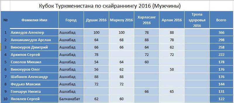 kuboksky2016_muz_4etap