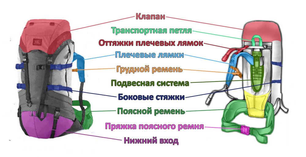 Конструкция экспедиционного рюкзака
