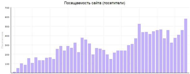 Понедельная динамика посещения сайта alpagama.org
