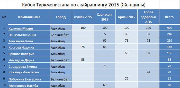 Кубок Туркменистана по скайраннингу 2015 (Женщины) итог