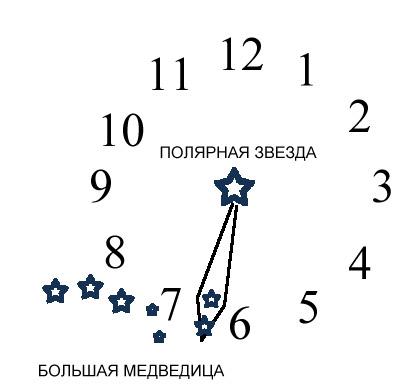 Определение времени по созвездию Большой Медведицы