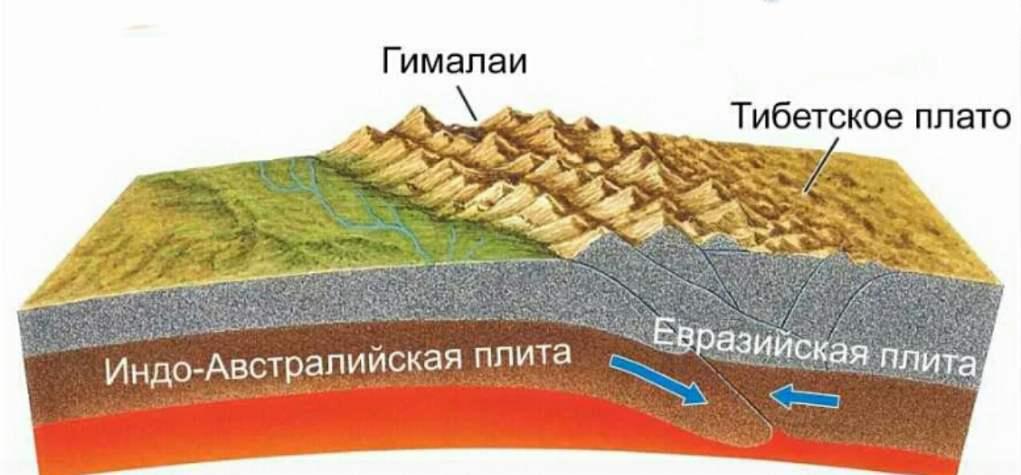 Как появились Эверест и Гималаи