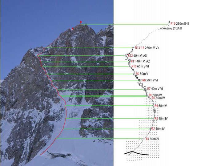 Маршрут по северной стене (Ручкина 2001) 6А КС на Пик Свободной Кореи (4777 м)