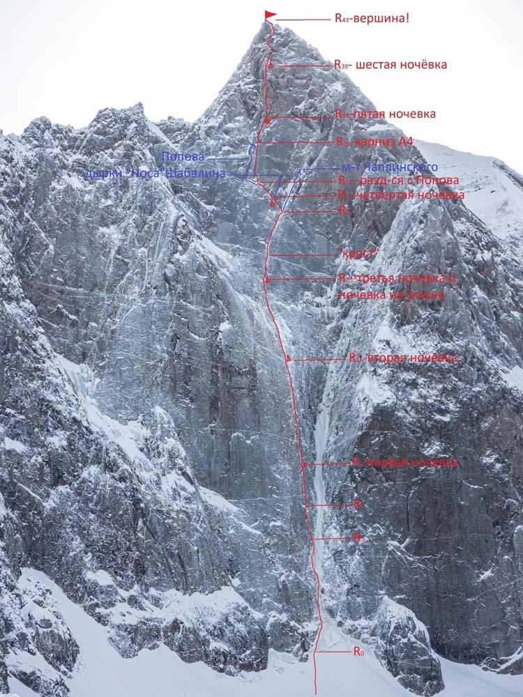 Техническая фотография, с обозначением ключевых точек пройденного командой маршрута на вершину вершину Аксу Северная (5217 м)
